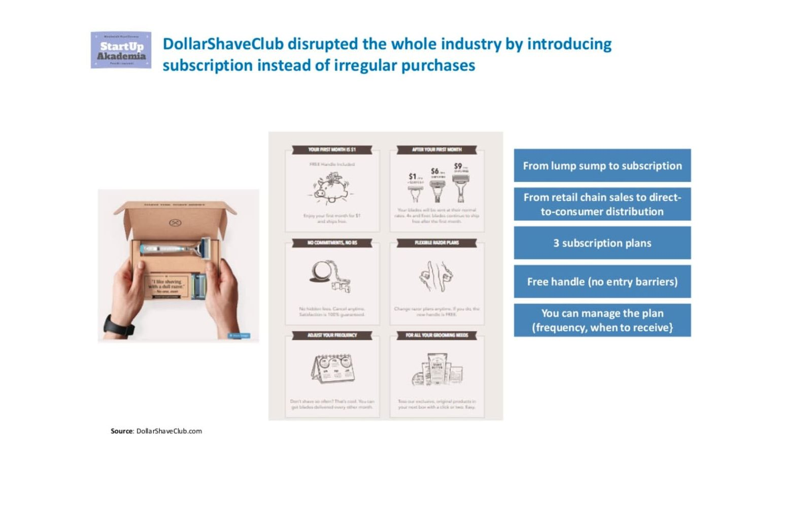 Customer Segmentation Case Study: Dollar shave Club market research deliverable