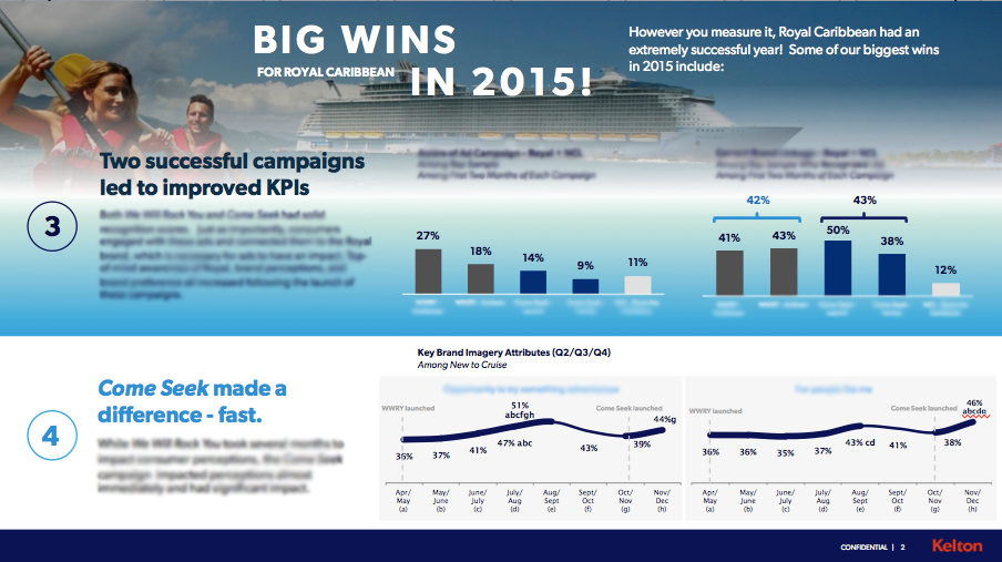 Customer Segmentation ROI for Royal Caribbean