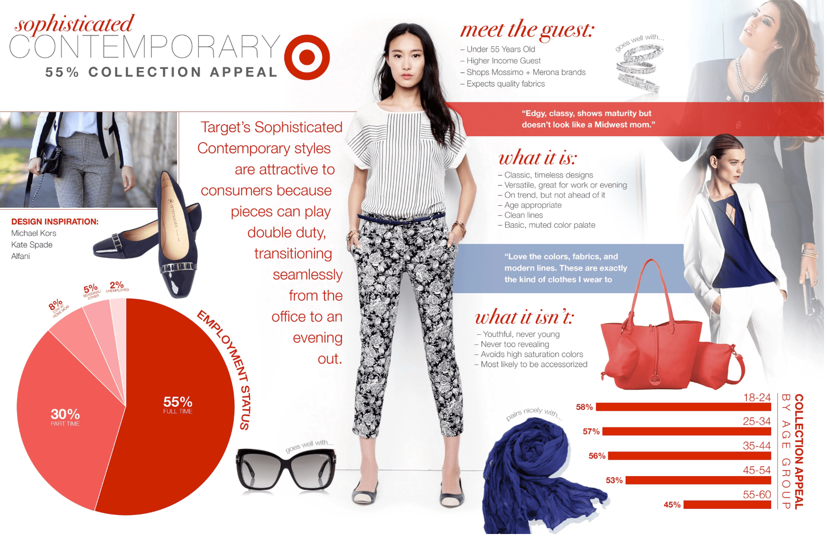 Brand Strategy Consumer Insights for Target fashion