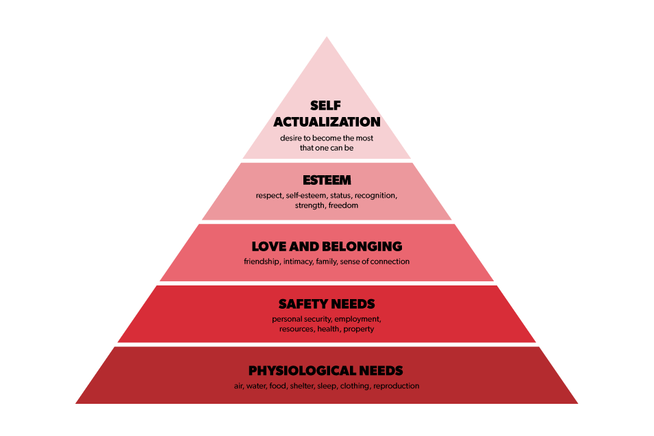 Hospitality Brands and Maslow's Hierarchy of Human Needs
