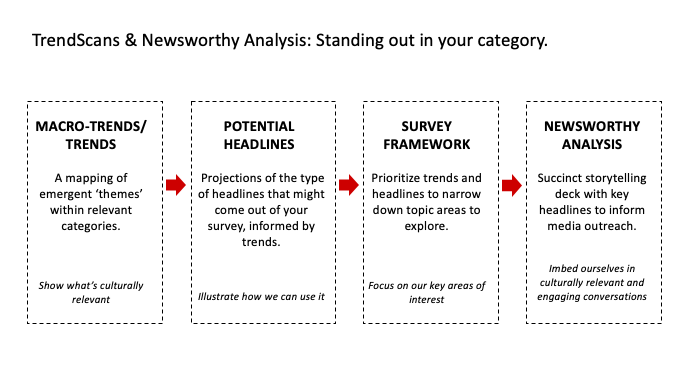 Media Trends: How to Forecast with Trendscans
