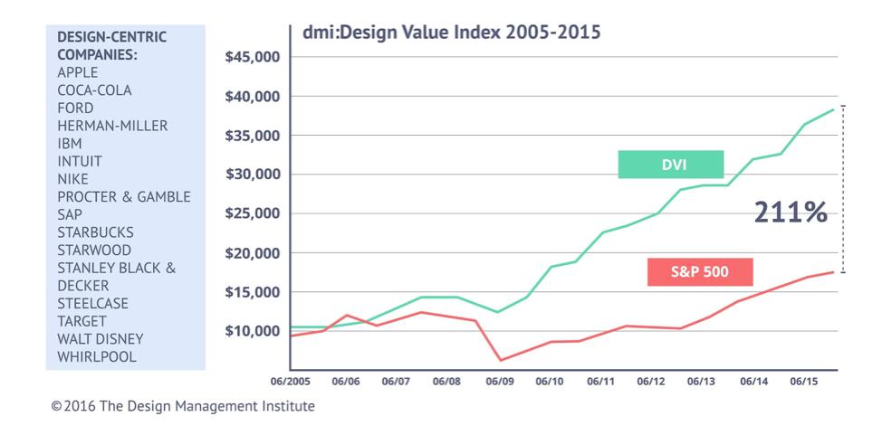 Design-centric companies figure